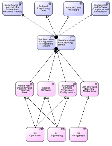 Service Goal Diagram