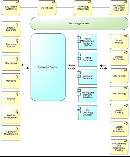 Current Business Core Diagram