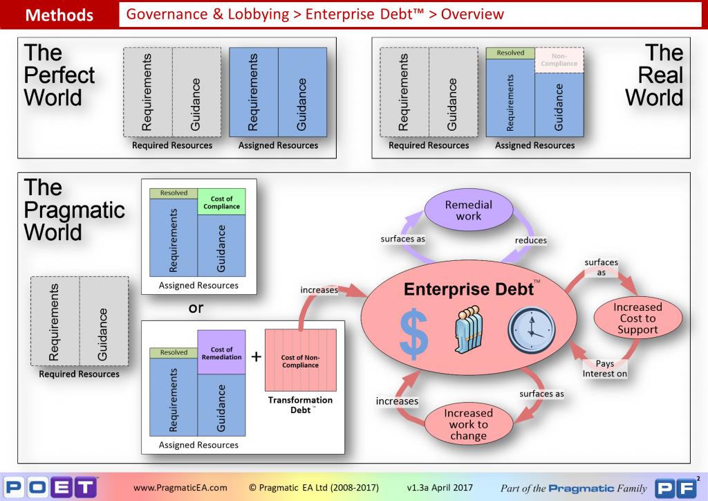 Governance & Lobbying - Enterprise Debt Overview