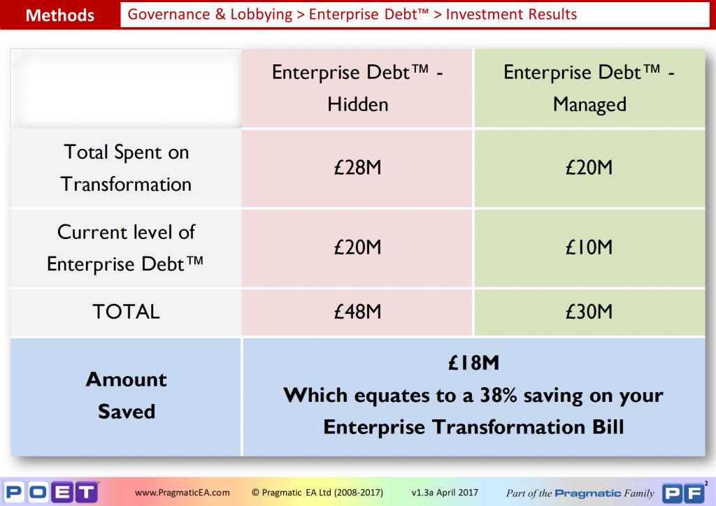 Governance & Lobbying - Enterprise Debt Investment Results