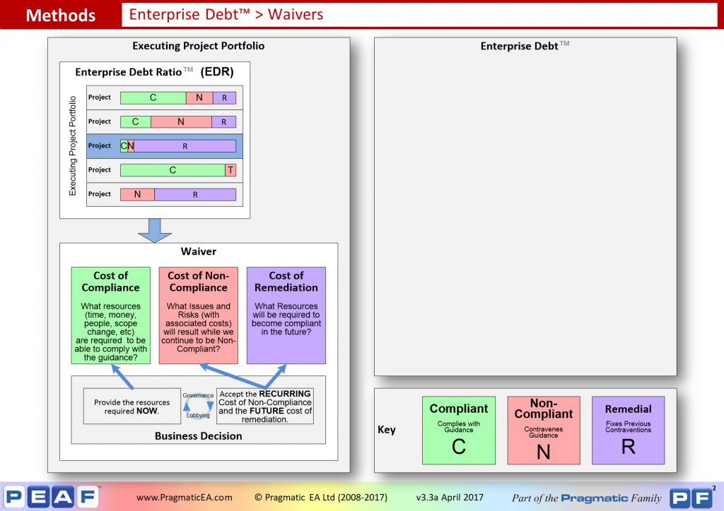 Enterprise Debt - Waivers