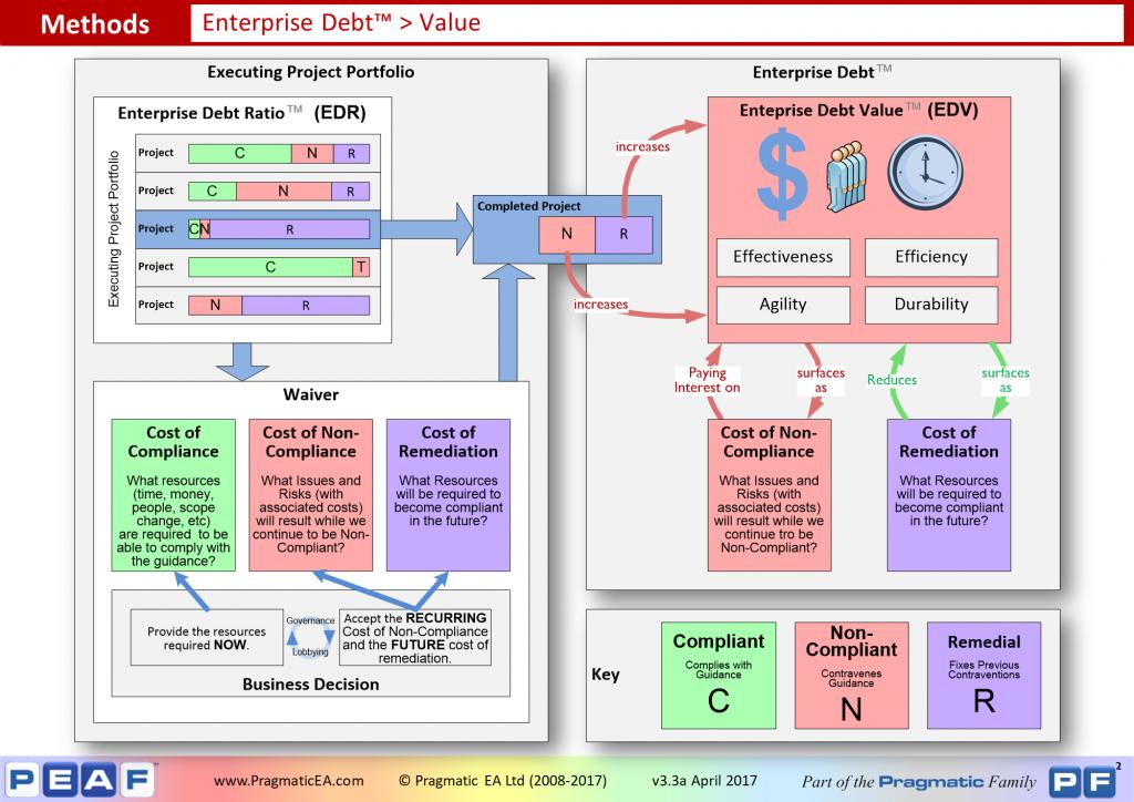 Enterprise Debt - Value