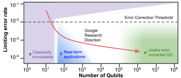 The intended research direction of the Google Quantum AI Lab